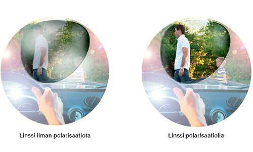 Linssi polarisaatiolla ja ilman