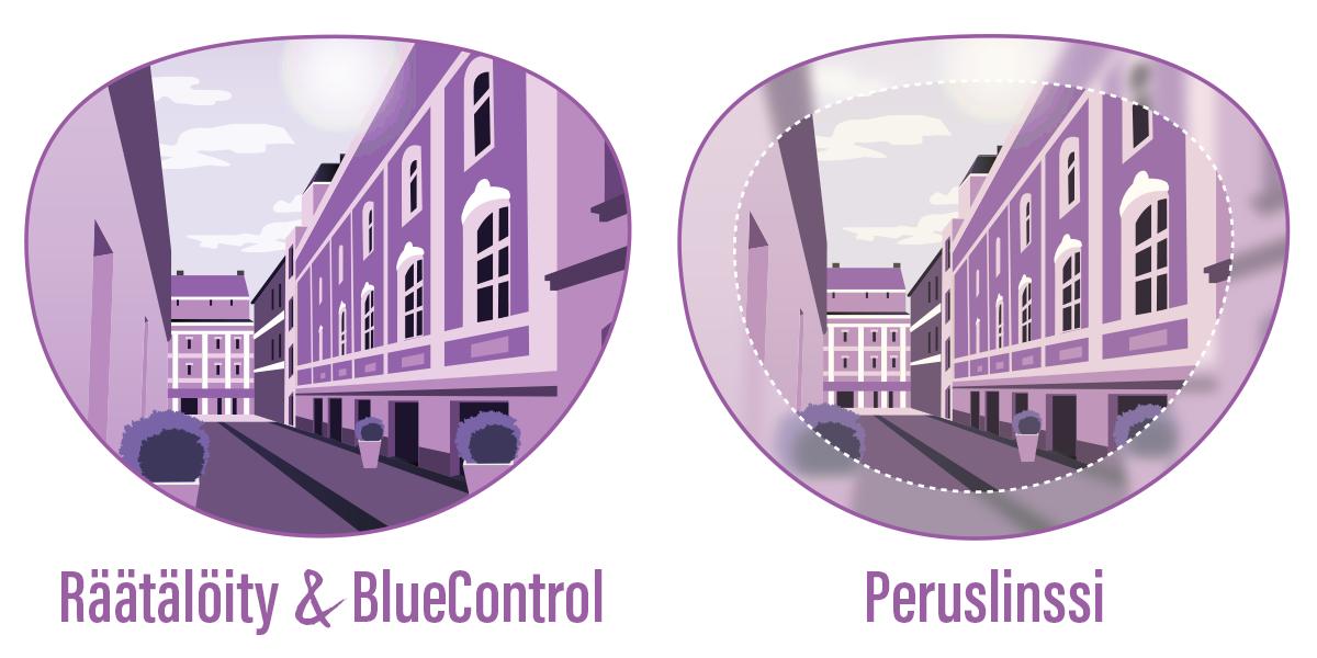 Räätälöity & BlueControl sekä Peruslinssi